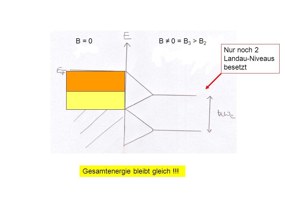 B = 0B 0 = B 3 > B 2 Nur noch 2 Landau-Niveaus besetzt E F ( B = 0)E F ( B = B 3 ) = Gesamtenergie bleibt gleich !!!