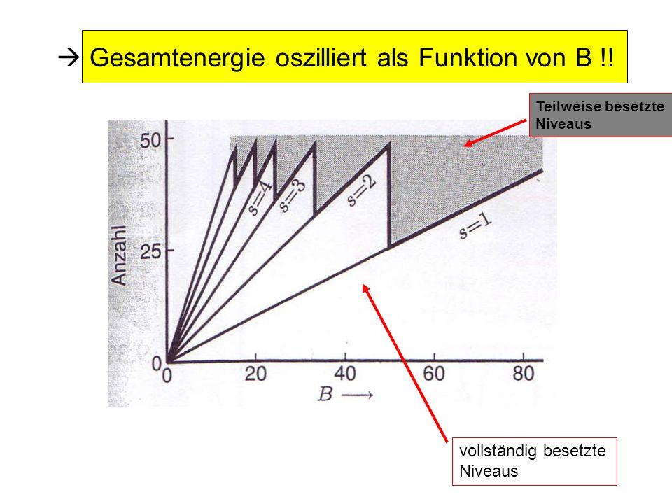 Gesamtenergie oszilliert als Funktion von B !! Teilweise besetzte Niveaus vollständig besetzte Niveaus