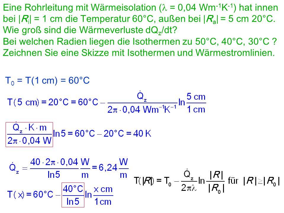Temperaturverlauf im Zylinderfeld