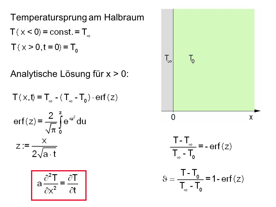 Instationäre Wärmeleitung eindimensional, p = 0: Baustoffe: a = 0,2 bis 1,0 10 -6 m 2 /s stehende Luft: a = 20 10 -6 m 2 /s Metalle: a = 10 bis 100 10