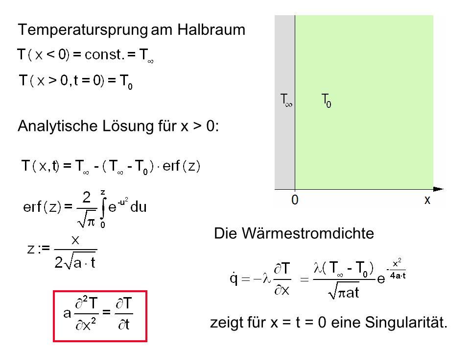 Temperatursprung am Halbraum Analytische Lösung für x > 0: