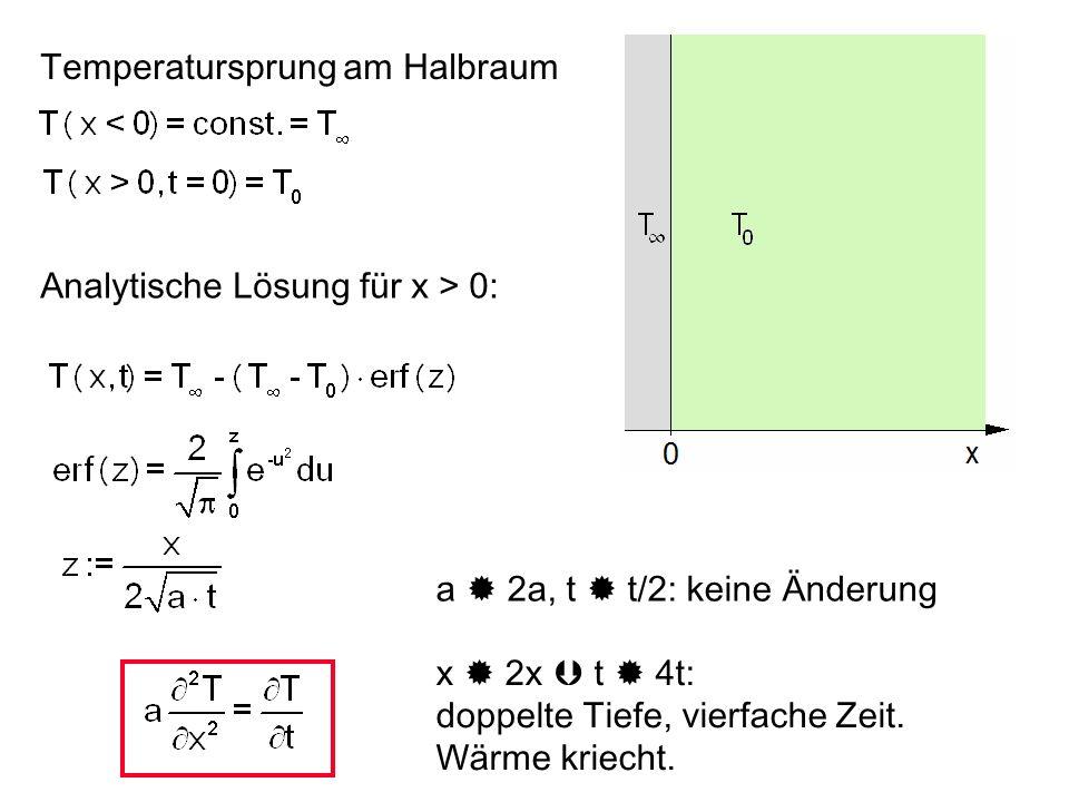 Temperatursprung am Halbraum Die Wärmestromdichte zeigt für x = t = 0 eine Singularität.