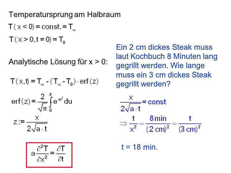 Analytische Lösung für x > 0: Temperatursprung am Halbraum a 2a, t t/2: keine Änderung x 2x t 4t: doppelte Tiefe, vierfache Zeit. Wärme kriecht.