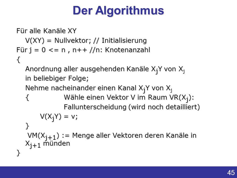 45 Für alle Kanäle XY V(XY) = Nullvektor; // Initialisierung Für j = 0 <= n, n++ //n: Knotenanzahl { Anordnung aller ausgehenden Kanäle X j Y von X j