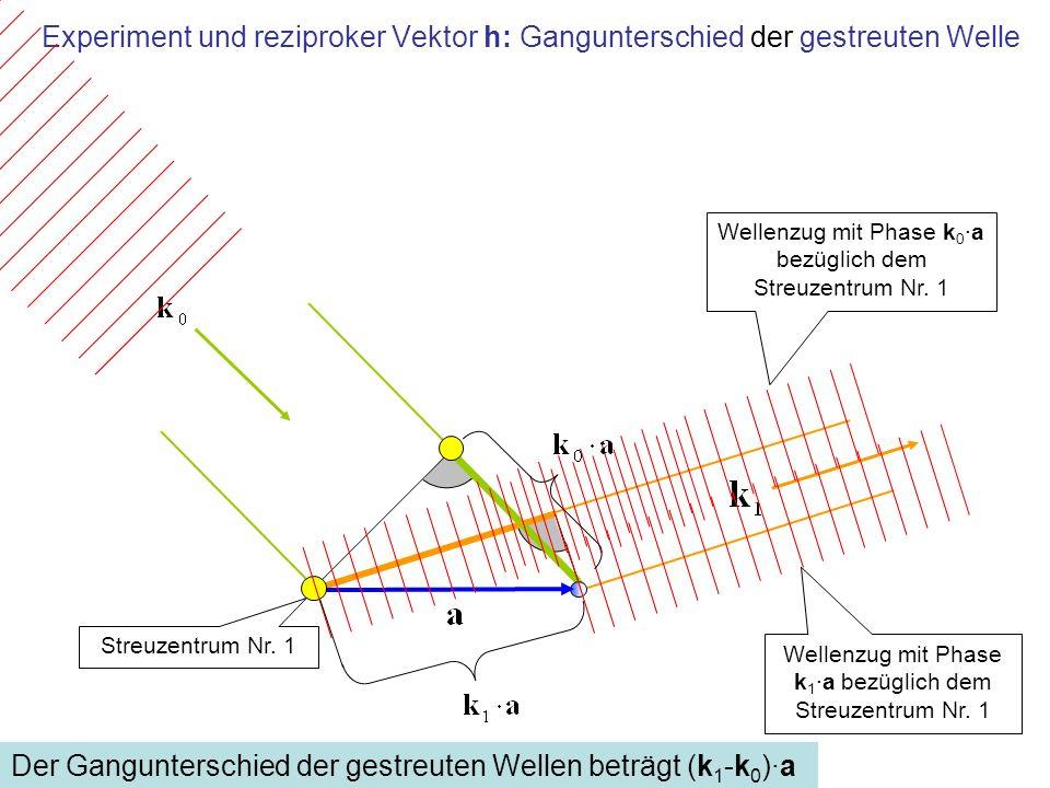 Experiment und reziproker Vektor h: Gangunterschied der gestreuten Welle Wellenzug mit Phase k 0 ·a bezüglich dem Streuzentrum Nr. 1 Wellenzug mit Pha