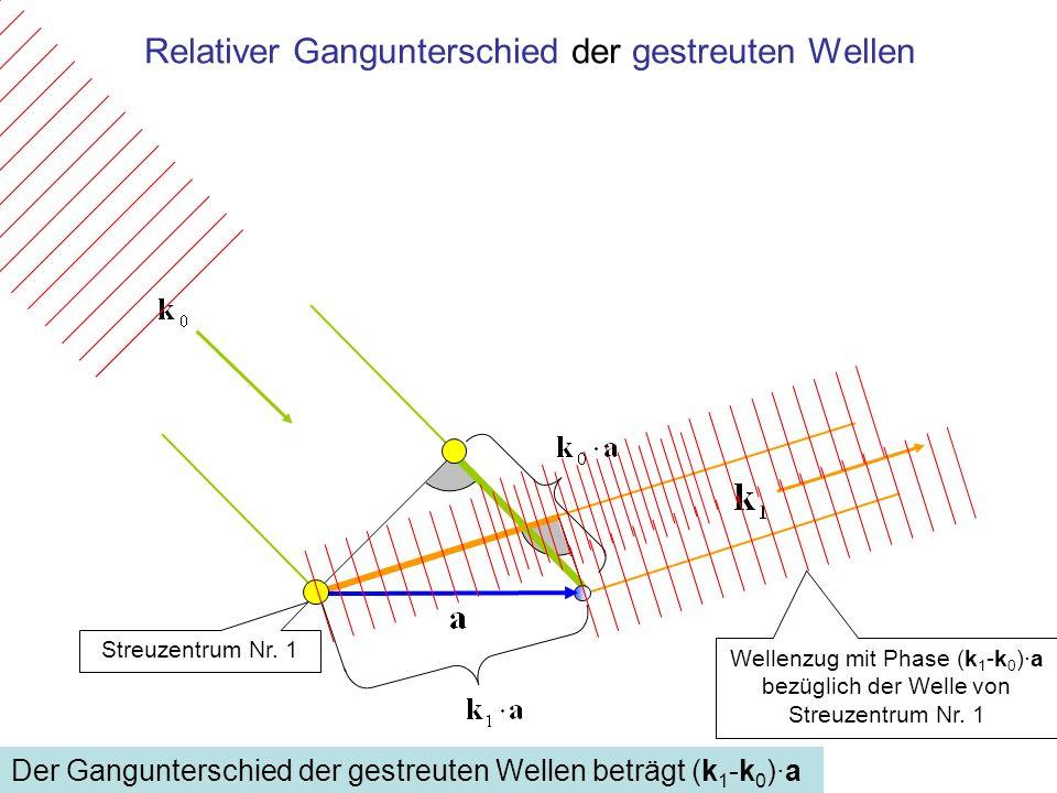 Beispiel für Gangunterschied der gestreuten Wellen von λ/2 Der Gangunterschied der gestreuten Wellen beträgt (k 1 -k 0 )·a = λ/2 In dieser Beobachtungsrichtung erscheint keine Intensität