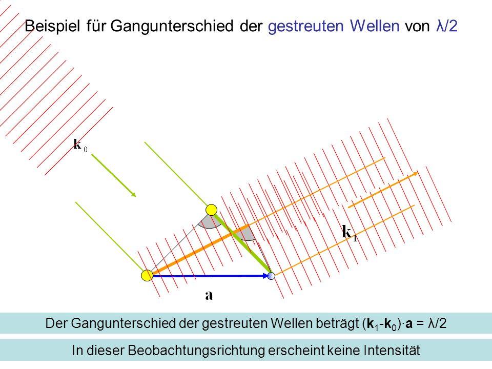 Beispiel für Gangunterschied der gestreuten Wellen von λ/2 Der Gangunterschied der gestreuten Wellen beträgt (k 1 -k 0 )·a = λ/2 In dieser Beobachtung