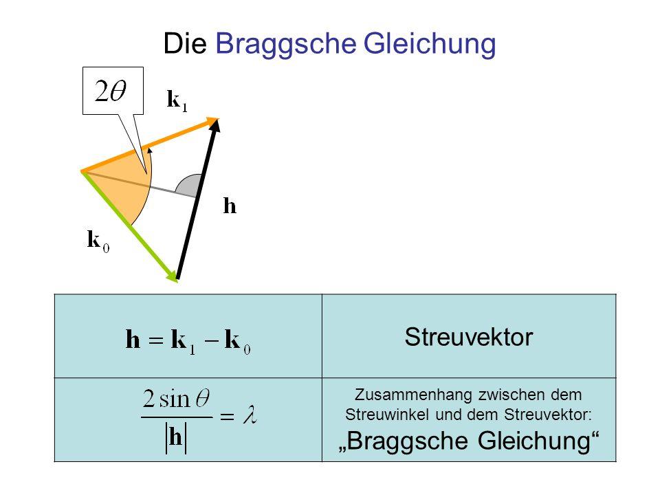 Amplitude der Welle vom Objekt 1 am Zähler Amplitude der Welle vom Objekt 2 mit Phase h·a bezüglich der Welle von 1 Vom Zähler registrierte Summe der Amplituden Amplituden der beiden Wellen am Zähler Vektor r vom Ursprung des Koordinatensystems bis zum Zähler