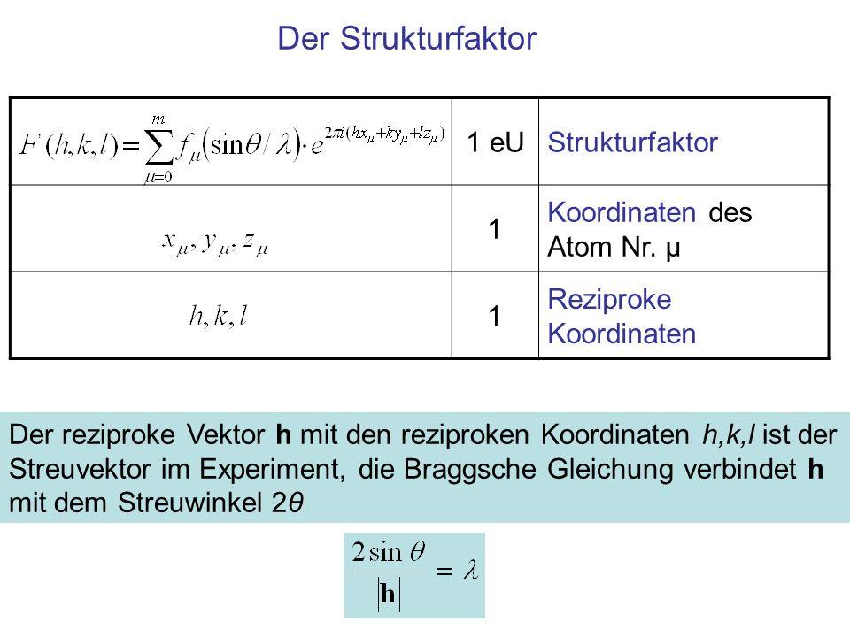 Zusammenfassung Der Strukturfaktor ist eine Funktion der Koordinaten, unabhängig von der Basis (!) Der Atomformfaktor ist eine Funktion des Betrages des reziproken Vektors –deshalb eine Funktion der Koordinaten und der Basis Die Braggsche Gleichung verknüpft die Koordinaten des reziproken Vektors mit dem Streuvektor im Experiment: h = k 1 -k 0, 2/h·sinθ = λ
