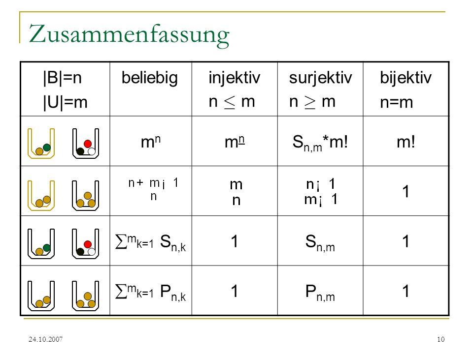 24.10.200710 Zusammenfassung |B|=n |U|=m beliebiginjektiv n · m surjektiv n ¸ m bijektiv n=m mnmn mnmn S n,m *m!m! 1 m k=1 S n,k 1S n,m 1 m k=1 P n,k