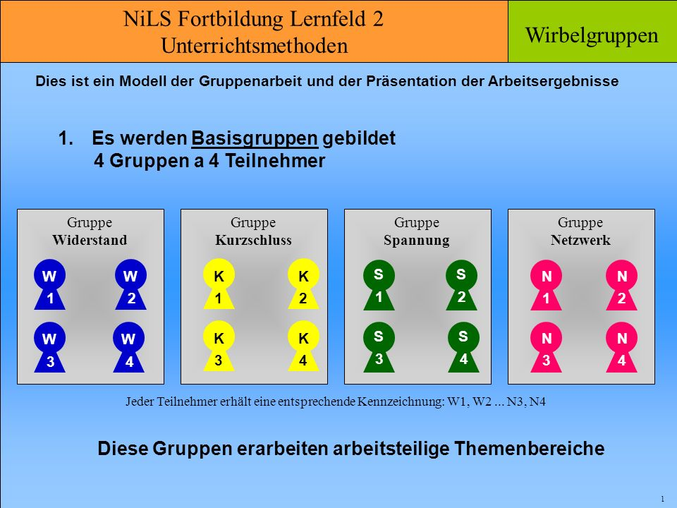NiLS Fortbildung Lernfeld 2 Unterrichtsmethoden Wirbelgruppen 2 Zur Präsentation werden 4 Expertengruppen gebildet Expertengruppe 1 W 1 K 1 S 1 N 1 N 4 Expertengruppe 4 W 4 K 4 S 4 K 2 S 2 N 2 Expertengruppe 2 W 2 S 3 N 3 Expertengruppe 3 W 3 K 3