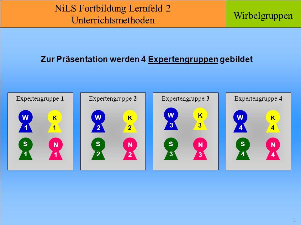 NiLS Fortbildung Lernfeld 2 Unterrichtsmethoden Wirbelgruppen 2 Zur Präsentation werden 4 Expertengruppen gebildet Expertengruppe 1 W 1 K 1 S 1 N 1 N