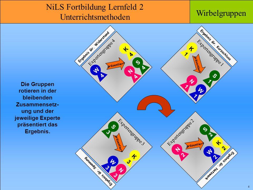 NiLS Fortbildung Lernfeld 2 Unterrichtsmethoden Wirbelgruppen 5 Die Gruppen rotieren in der bleibenden Zusammensetz- ung und der jeweilige Experte präsentiert das Ergebnis.