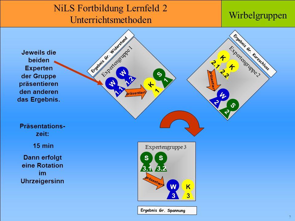 NiLS Fortbildung Lernfeld 2 Unterrichtsmethoden Wirbelgruppen 7 Jeweils die beiden Experten der Gruppe präsentieren den anderen das Ergebnis. Ergebnis