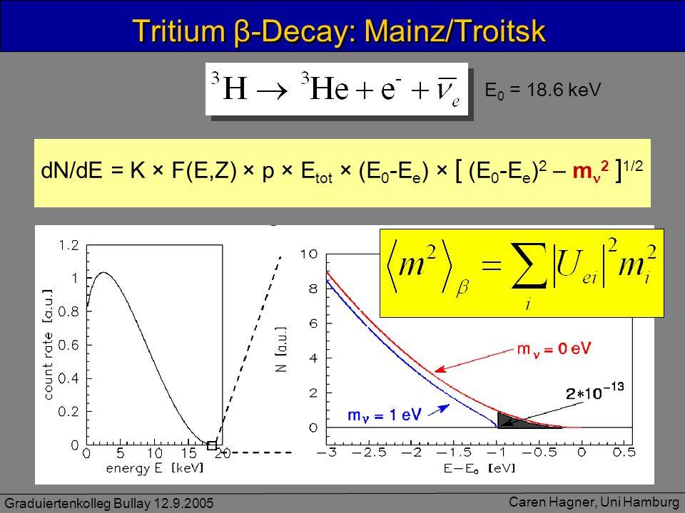 Graduiertenkolleg Bullay 12.9.2005 Caren Hagner, Uni Hamburg Tritium β-Decay: Mainz/Troitsk E 0 = 18.6 keV dN/dE = K × F(E,Z) × p × E tot × (E 0 -E e