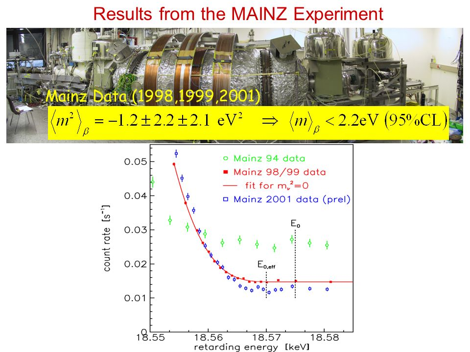 Results from the MAINZ Experiment Mainz Data (1998,1999,2001)