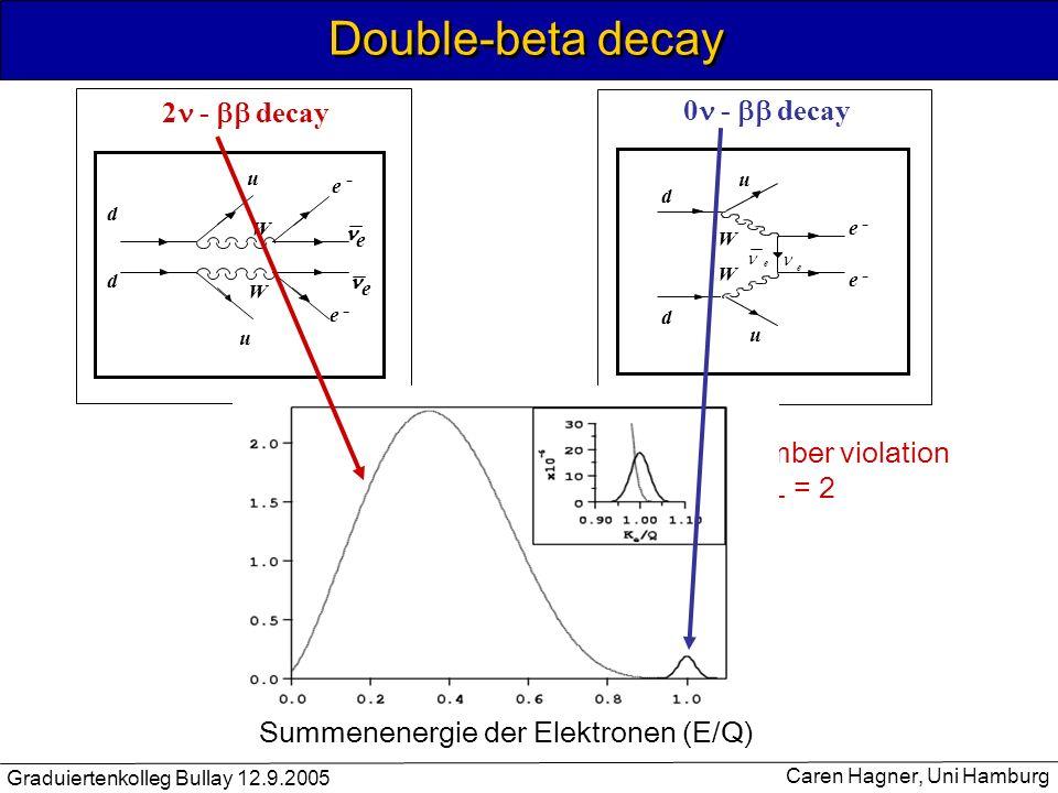 Graduiertenkolleg Bullay 12.9.2005 Caren Hagner, Uni Hamburg Double-beta decay 2 - decay u e - d d e - W u e e W 0 - decay e - e - d d u u W W e e Lep