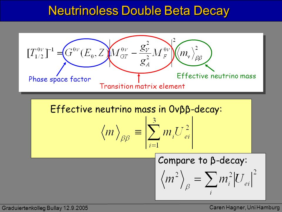Graduiertenkolleg Bullay 12.9.2005 Caren Hagner, Uni Hamburg Neutrinoless Double Beta Decay Effective neutrino mass in 0νββ-decay: Compare to β-decay:
