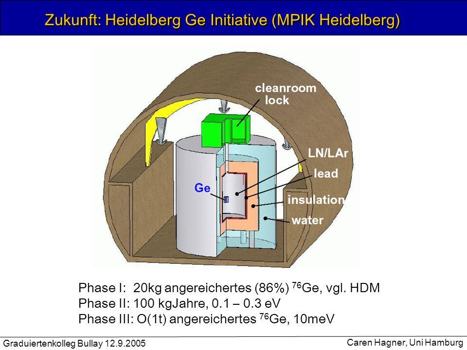Graduiertenkolleg Bullay 12.9.2005 Caren Hagner, Uni Hamburg Zukunft: Heidelberg Ge Initiative (MPIK Heidelberg) Phase I: 20kg angereichertes (86%) 76