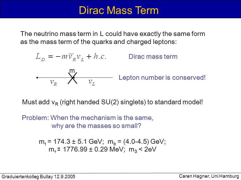 Graduiertenkolleg Bullay 12.9.2005 Caren Hagner, Uni Hamburg Double-beta decay 2 - decay u e - d d e - W u e e W 0 - decay e - e - d d u u W W e e Lepton number violation ΔL = 2 Summenenergie der Elektronen (E/Q)