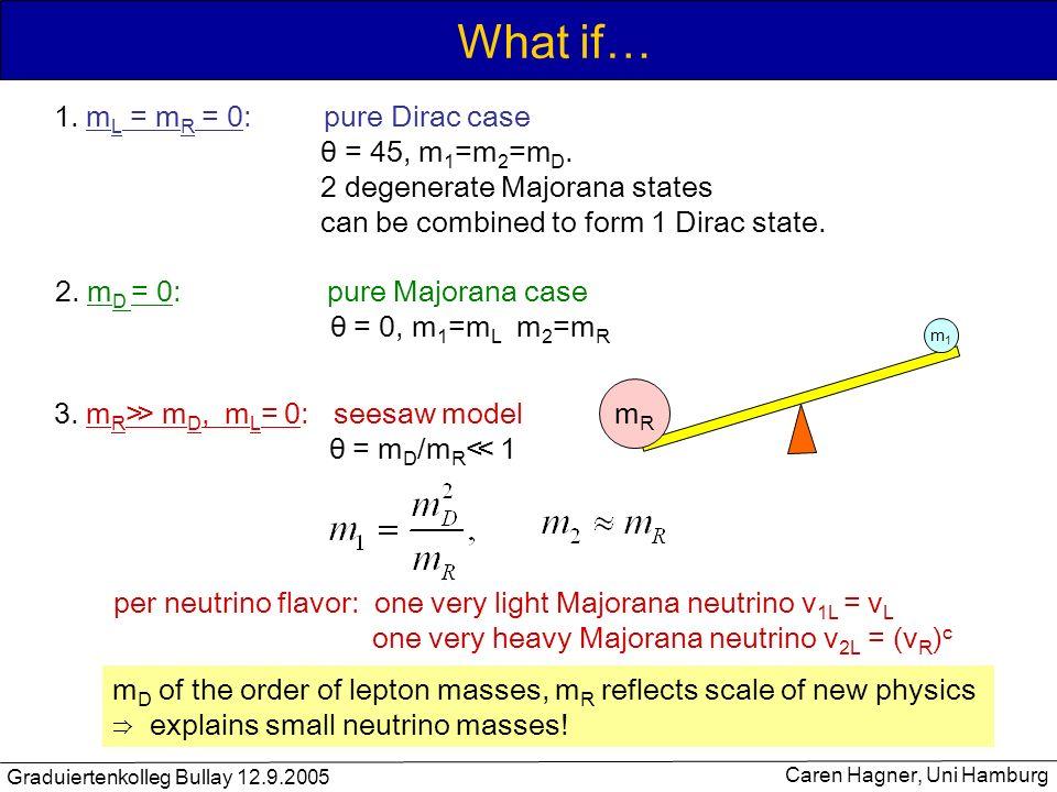 Graduiertenkolleg Bullay 12.9.2005 Caren Hagner, Uni Hamburg What if… 1. m L = m R = 0: pure Dirac case θ = 45, m 1 =m 2 =m D. 2 degenerate Majorana s