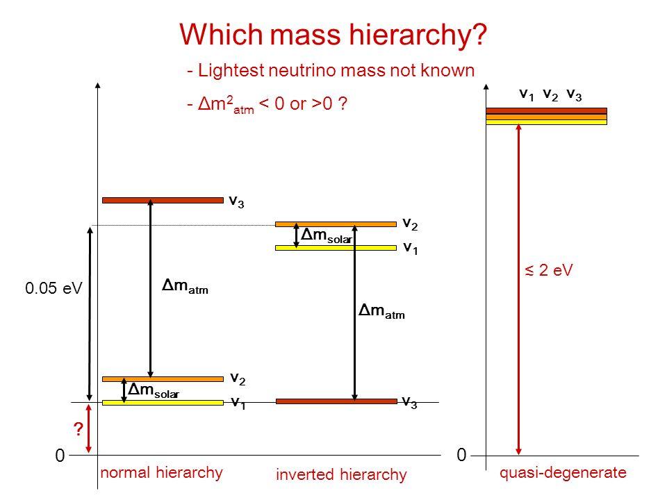 Graduiertenkolleg Bullay 12.9.2005 Caren Hagner, Uni Hamburg Tritium β-Decay: Mainz/Troitsk E 0 = 18.6 keV dN/dE = K × F(E,Z) × p × E tot × (E 0 -E e ) × [ (E 0 -E e ) 2 – m 2 ] 1/2