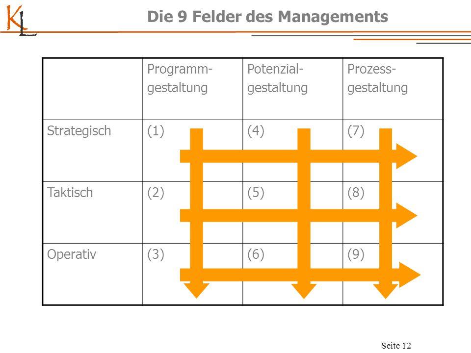 K L Seite 12 Die 9 Felder des Managements Programm- gestaltung Potenzial- gestaltung Prozess- gestaltung Strategisch(1)(4)(7) Taktisch(2)(5)(8) Operat