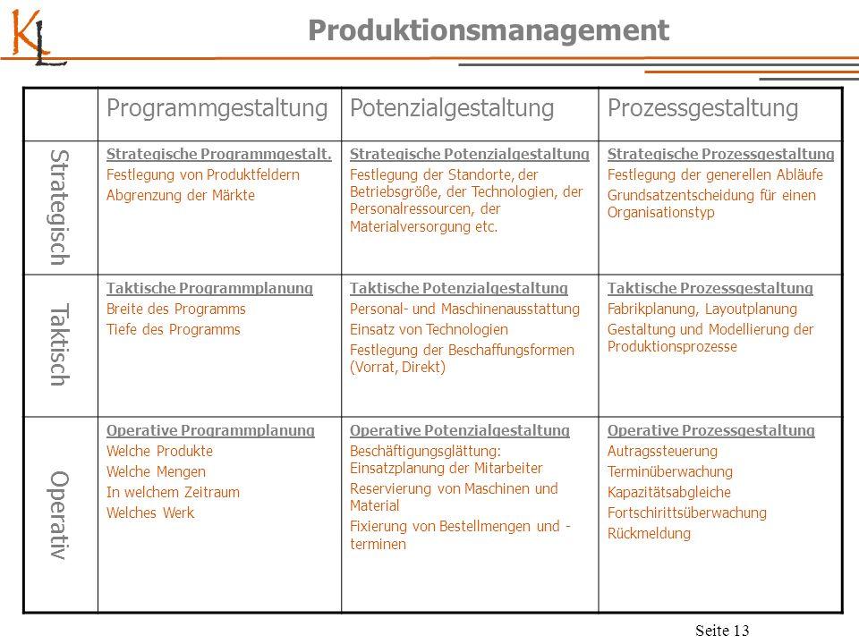 K L Seite 13 Produktionsmanagement ProgrammgestaltungPotenzialgestaltungProzessgestaltung Strategisch Strategische Programmgestalt. Festlegung von Pro