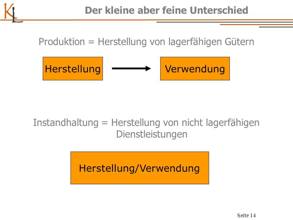 K L Seite 14 Der kleine aber feine Unterschied Produktion = Herstellung von lagerfähigen Gütern Instandhaltung = Herstellung von nicht lagerfähigen Di