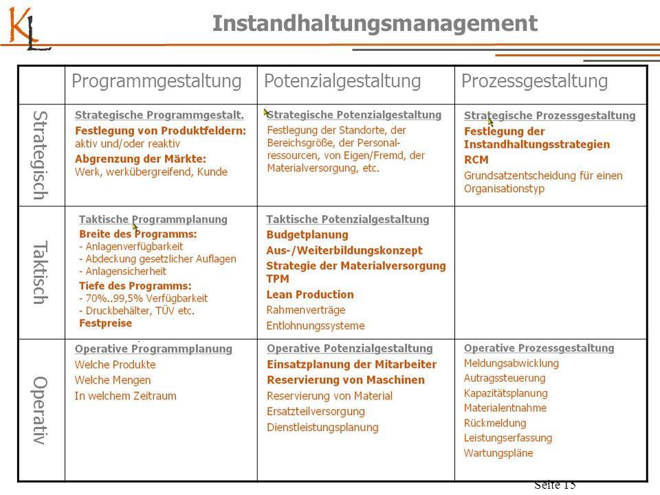 K L Seite 15 Instandhaltungsmanagement ProgrammgestaltungPotenzialgestaltungProzessgestaltung Strategisch Taktisch Operativ
