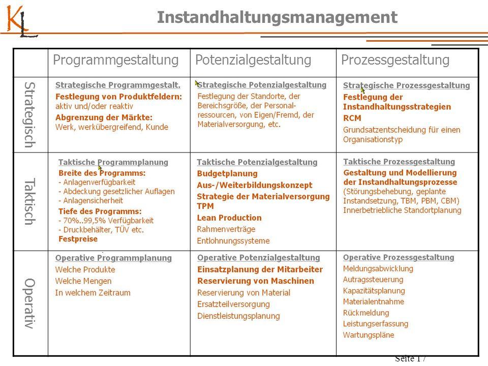 K L Seite 17 Instandhaltungsmanagement ProgrammgestaltungPotenzialgestaltungProzessgestaltung Strategisch Taktisch Operativ