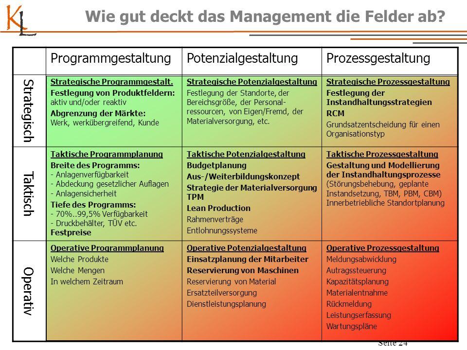 K L Seite 24 Wie gut deckt das Management die Felder ab? ProgrammgestaltungPotenzialgestaltungProzessgestaltung Strategisch Strategische Programmgesta