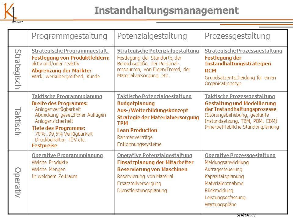 K L Seite 27 Instandhaltungsmanagement ProgrammgestaltungPotenzialgestaltungProzessgestaltung Strategisch Strategische Programmgestalt. Festlegung von