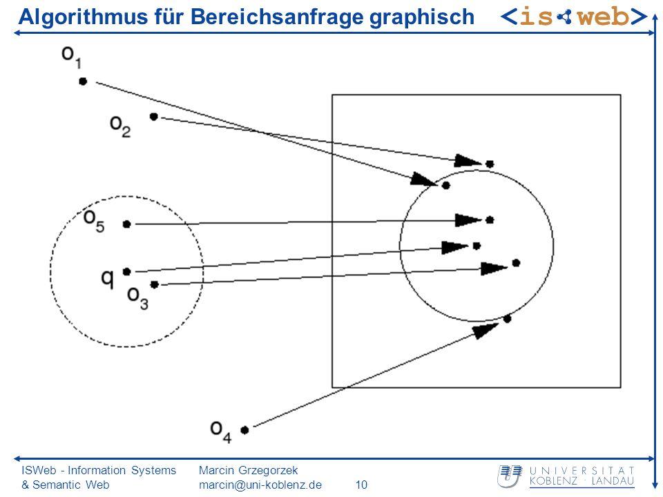 ISWeb - Information Systems & Semantic Web Marcin Grzegorzek marcin@uni-koblenz.de10 Algorithmus für Bereichsanfrage graphisch
