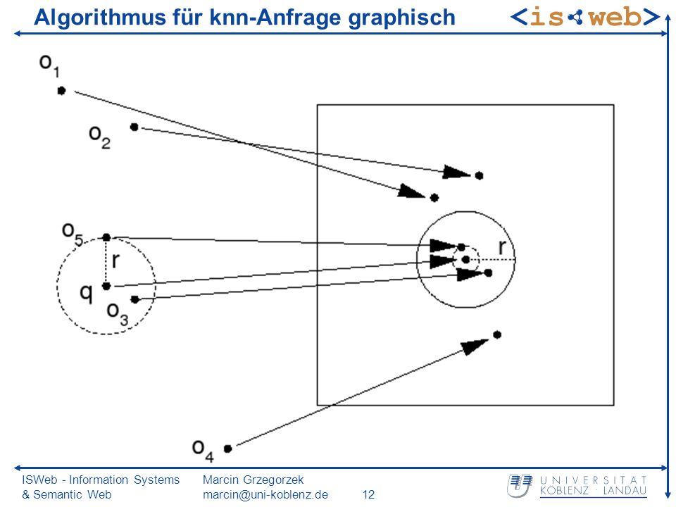 ISWeb - Information Systems & Semantic Web Marcin Grzegorzek marcin@uni-koblenz.de12 Algorithmus für knn-Anfrage graphisch