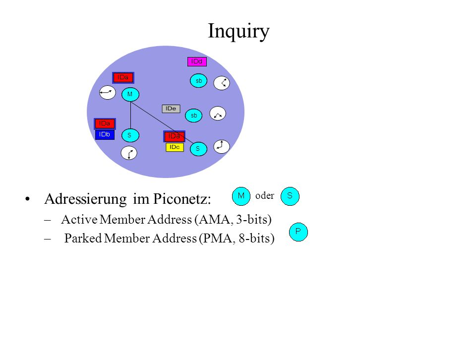 Adressierung im Piconetz: –Active Member Address (AMA, 3-bits) – Parked Member Address (PMA, 8-bits) Inquiry oder M sb S S