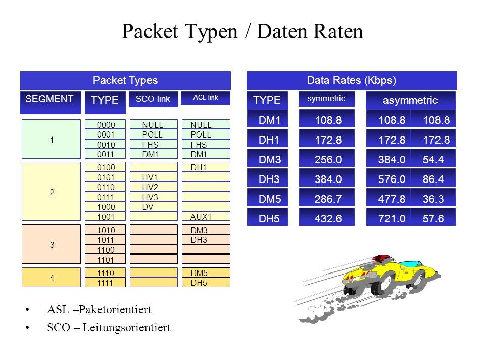 Packet Typen / Daten Raten ASL –Paketorientiert SCO – Leitungsorientiert 0000 0001 0010 0011 NULL POLL FHS DM1 NULL POLL FHS DM1 1 0100 0101 0110 0111