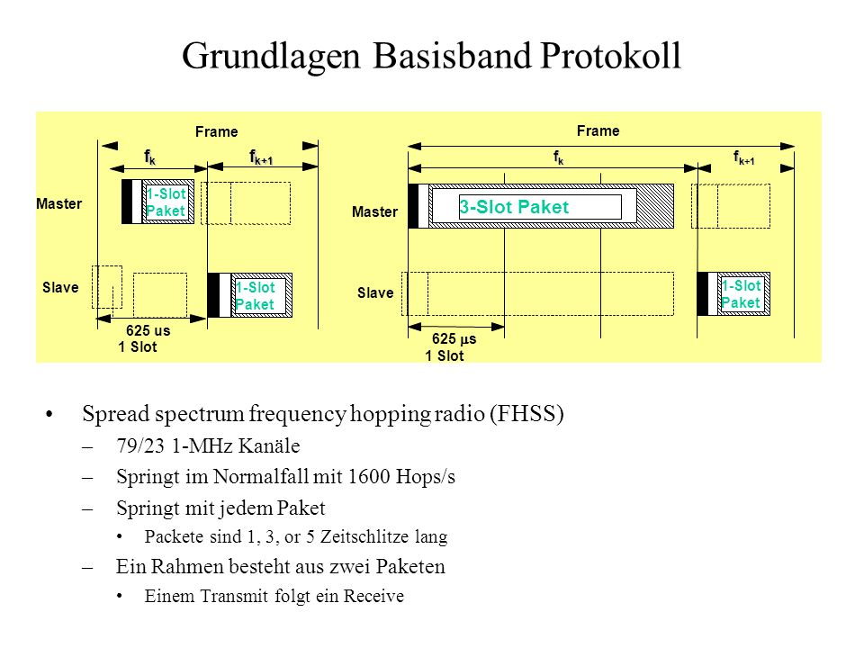 Grundlagen Basisband Protokoll Spread spectrum frequency hopping radio (FHSS) –79/23 1-MHz Kanäle –Springt im Normalfall mit 1600 Hops/s –Springt mit