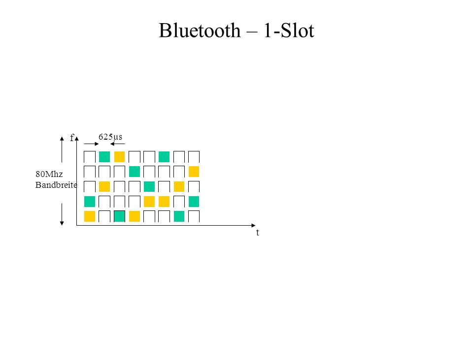 Datenpakete- Pakete des synchronen Link Nur 1-Slot-Pakete HV-Diagramme (High quality voice) –Sprachdaten werden nicht noch einmal gesendet –Es gibt reine Sprachdatenpakete DV (Data, voice) –Datenpaket für die gemeinsame Übertragung von Sprache und Daten Erzeugung von Redundanz –Weil nicht noch einmal gesendet werden darf –2 Verfahren mit FEC –1 Verfahren mit automat.