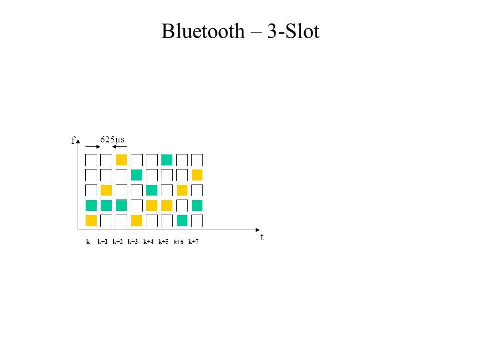 Das Piconetz Umgebung mit 5 Bluetooth-Geräten Jedes Bluetooth Gerät hat eindeutige Gerätenummer Alle Geräte in einem Piconetz springen gemeinsam Zur Bildung eine Piconetzes übergibt der Master seine eindeutigen Gerätekennung und seine interne Uhrzeit an die Slaves Bestimmung der Sprungsequenzen und der Phase Sprungmuster wird durch die Gerätekennung (ID 48-bit) bestimmt Die Phase im Sprungmuster wird durch die Uhrzeit bestimmt Einmalige Parameter verhindern, dass zwei Pikonetze gleiche Sprungsequenzen haben