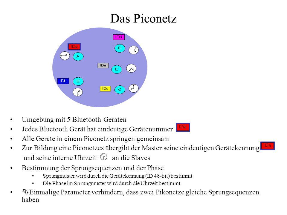 Das Piconetz Umgebung mit 5 Bluetooth-Geräten Jedes Bluetooth Gerät hat eindeutige Gerätenummer Alle Geräte in einem Piconetz springen gemeinsam Zur B