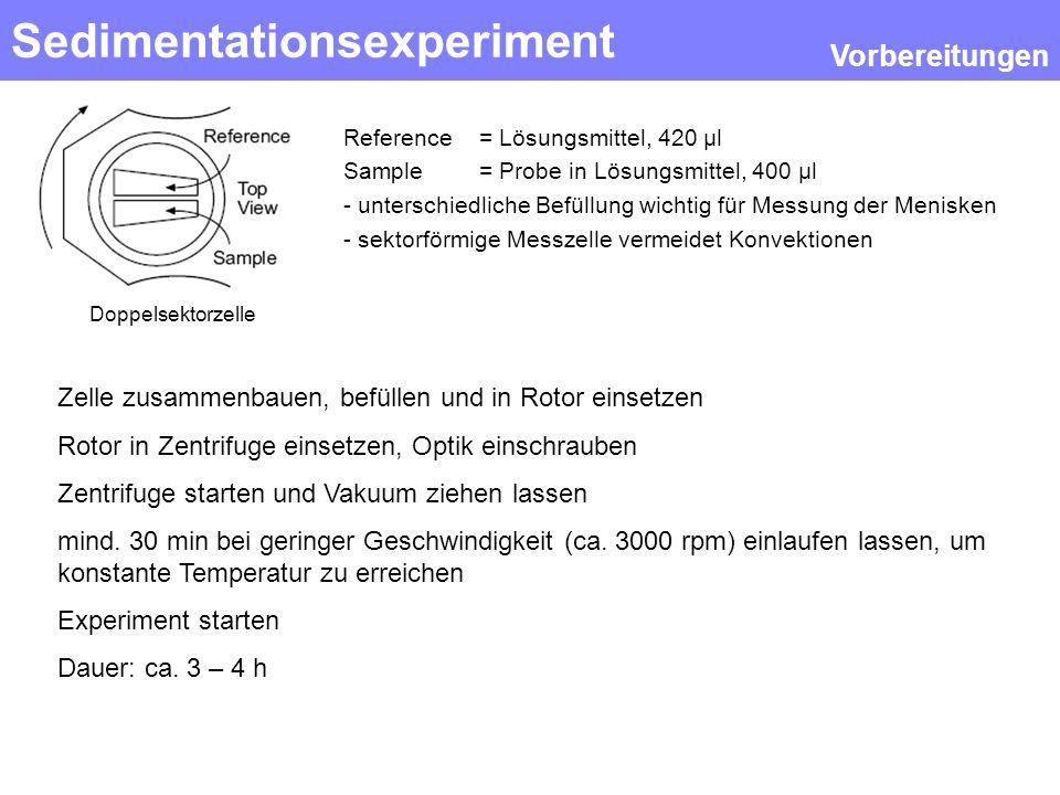 Sedimentationsexperiment Vorbereitungen Doppelsektorzelle Reference = Lösungsmittel, 420 µl Sample = Probe in Lösungsmittel, 400 µl - unterschiedliche