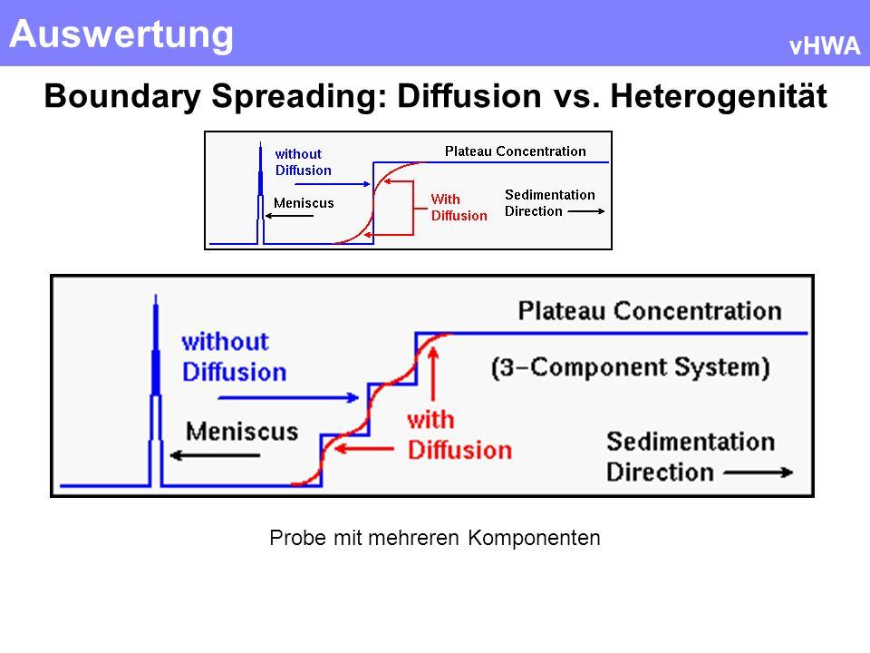 Auswertung vHWA Boundary Spreading: Diffusion vs. Heterogenität Probe mit mehreren Komponenten