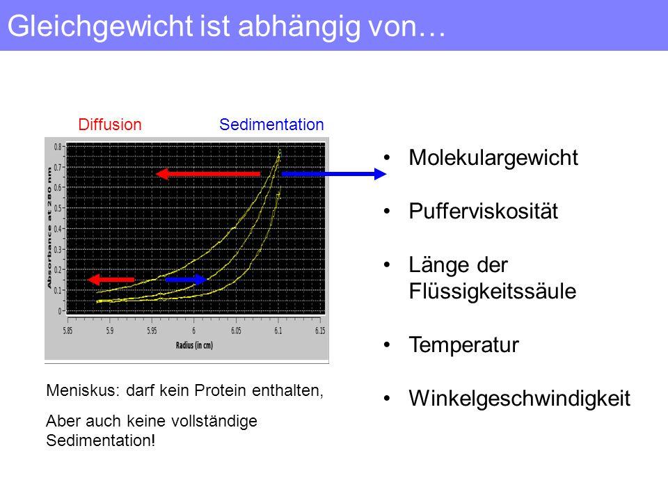 Gleichgewicht ist abhängig von… Diffusion Sedimentation Molekulargewicht Pufferviskosität Länge der Flüssigkeitssäule Temperatur Winkelgeschwindigkeit