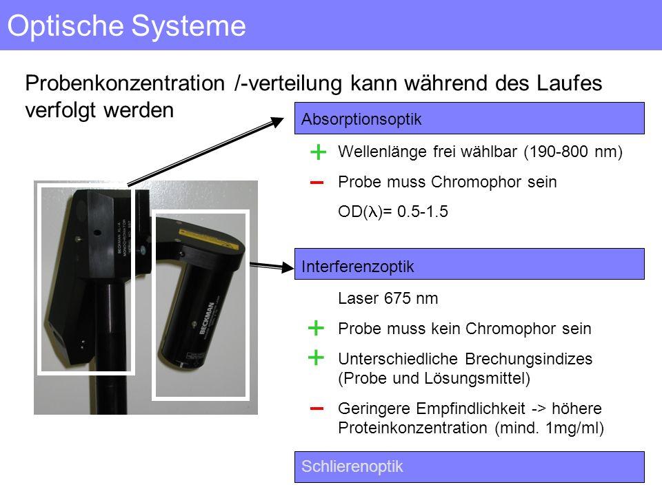 Optische Systeme Probenkonzentration /-verteilung kann während des Laufes verfolgt werden Absorptionsoptik Interferenzoptik Wellenlänge frei wählbar (