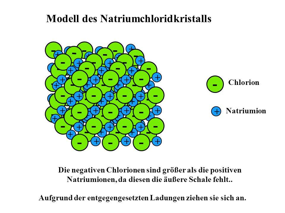 - + - + - -- -- -- -- - + + +++ ++ +++ + + - - - ++ - Modell des Natriumchloridkristalls Chlorion Natriumion Die negativen Chlorionen sind größer als