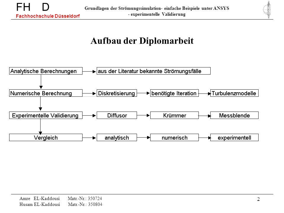 23 FH D Fachhochschule Düsseldorf Grundlagen der Strömungssimulation- einfache Beispiele unter ANSYS - experimentelle Validierung Amre EL-Kaddousi Matr.-Nr.: 350724 Husam EL-Kaddousi Matr.-Nr.: 350804 Betrachtung der charakteristischen Druckverteilung im Diffusor und der numerischen Simulation Turbulenzmodell: Standard k-epsilon p2p2 p1p1 p 1 < p 2