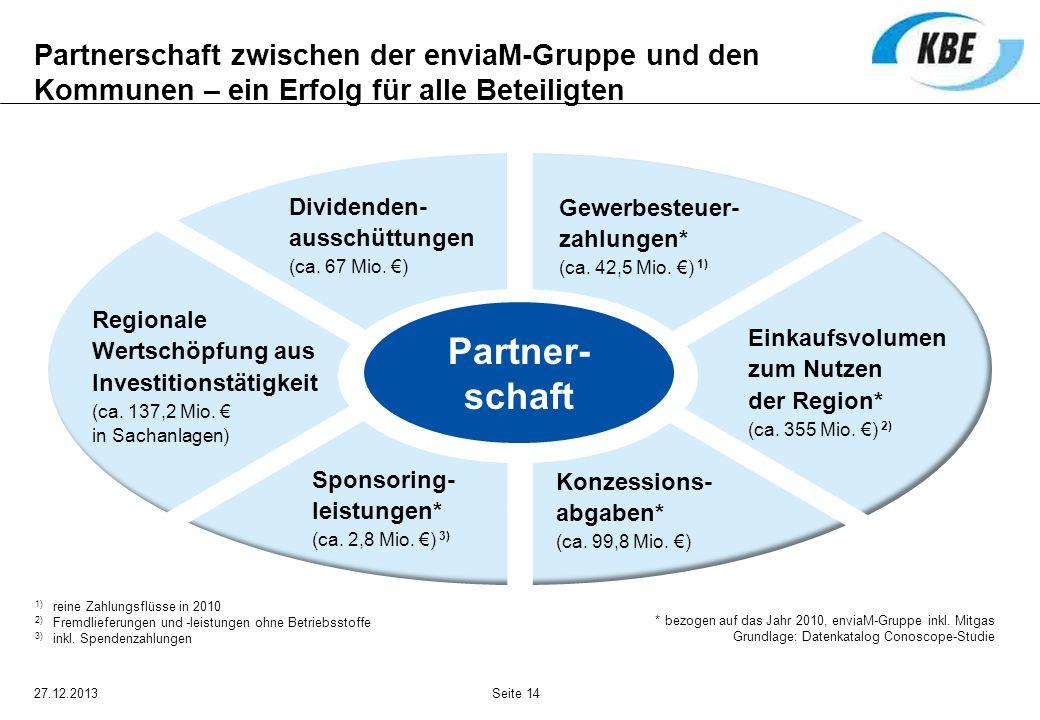 27.12.2013Seite 14 Partner- schaft Sponsoring- leistungen* (ca. 2,8 Mio. ) 3) Einkaufsvolumen zum Nutzen der Region* (ca. 355 Mio. ) 2) Dividenden- au