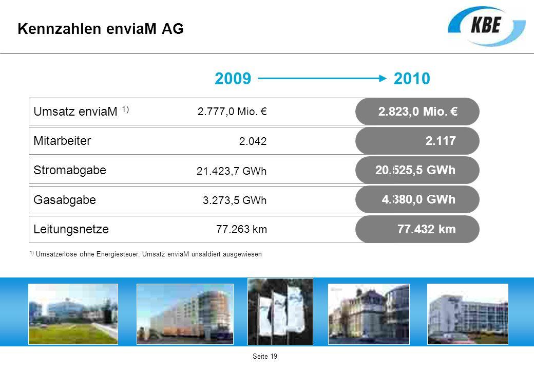 Kennzahlen enviaM AG Seite 19 4.380,0 GWh 20.525,5 GWh 77.432 km 20092010 1) Umsatzerlöse ohne Energiesteuer, Umsatz enviaM unsaldiert ausgewiesen Ums