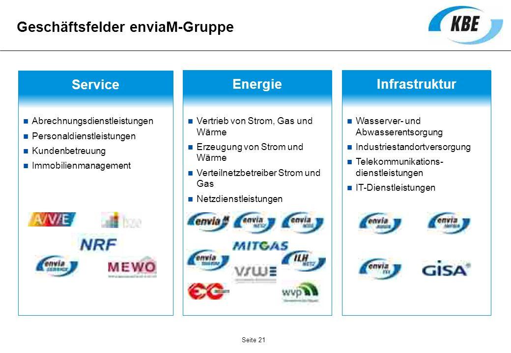 Geschäftsfelder enviaM-Gruppe Infrastruktur Wasserver- und Abwasserentsorgung Industriestandortversorgung Telekommunikations- dienstleistungen IT-Dien